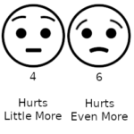 """Cartoon image of a pain rating scale. Two circular 'smiley' faces indicating 4/10 level of pain (left) and 6/10 level of pain (right) are centered. The cartoon face depicting 4/10 pain has a straight mouth and raised eyebrows. The cartoon face depicting 6/10 pain has a frown and curved eyebrows. Underneath each face is the corresponding pain rating (left: 4, right: 6) and description (left: Hurts Little More, right: Hurts Even More).  """"Wong-Baker scale with emoji"""" from Wikimedia Commons is licensed under CC BY-SA 4.0."""